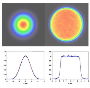 Гауссово распределение лазерного пучка