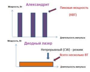 Отличие диодного лазера от александритового