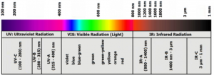 Защита зрения от лазерного излучения